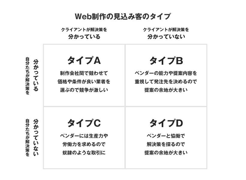 Web制作を検討する見込み客タイプ