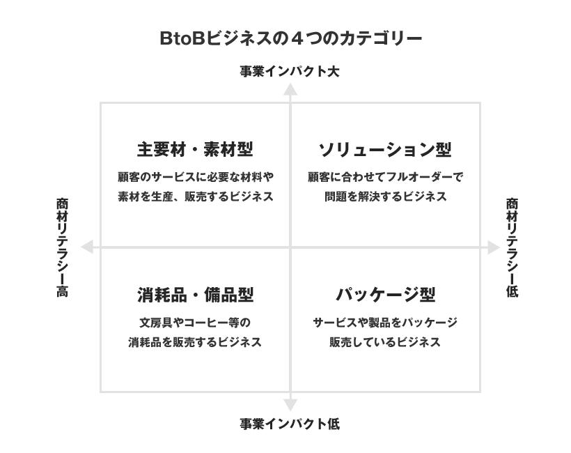 BtoBビジネスの4つのカテゴリー